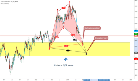 GSK: GSK Weekly Bullish shark near completion