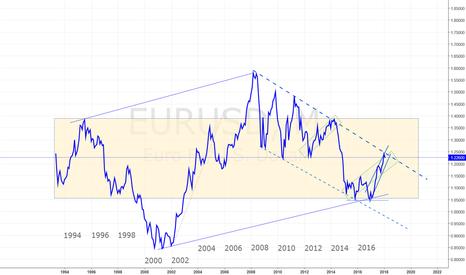 EURUSD: EUR/USD DOWNTREND BEGINS