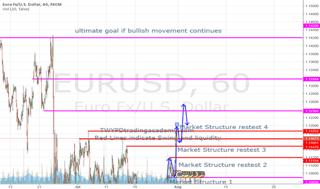EURUSD: ultimate goal objective on eur usd