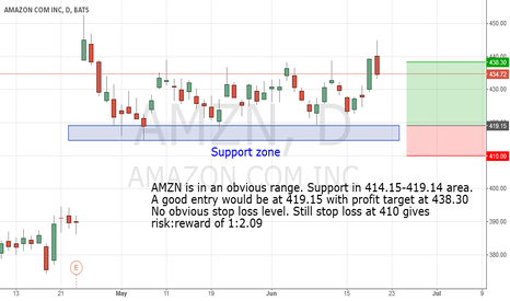 AMZN: Long AMZN trade off support area
