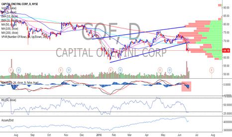COF: Capital One COF - Short - Another failure to break 200 DMA