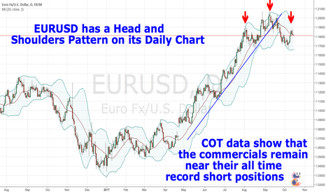 EURUSD: EURUSD has a Head and  Shoulders Pattern on its Daily Chart