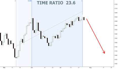 USDOLLAR: USDOLLAR Daily... Time Ratio 23.6...