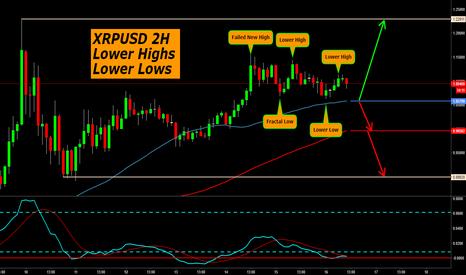 XRPUSD: XRPUSD 2H Lower Highs Lower Lows