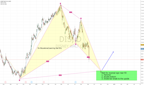 DIS: DIS, Daily bullish pattern