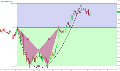INDUSINDBK: NIKE Pattern indicates correction in price
