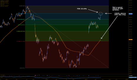 NFLX: is at Fib level and 106% above 200 day avg.