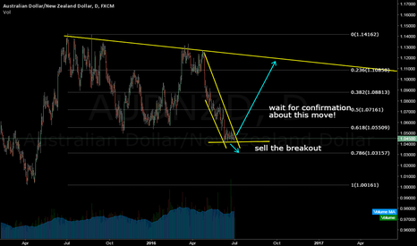 AUDNZD: AUD/NZD Wait for confirmation.