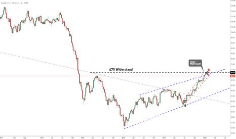 UKOIL: Crude Oil Brent mit größeren Korrektur?