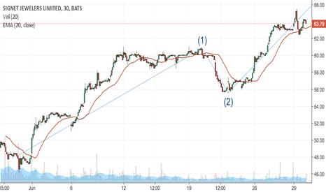 SIG: SIG Elliott Wave 3 still in tact
