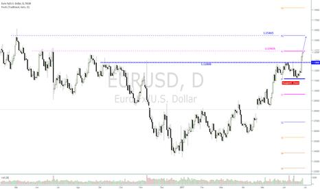EURUSD: EUR/USD - Touros dominam o par