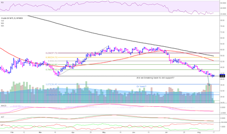 CL1!: Short covering on expiration could be a great short entry