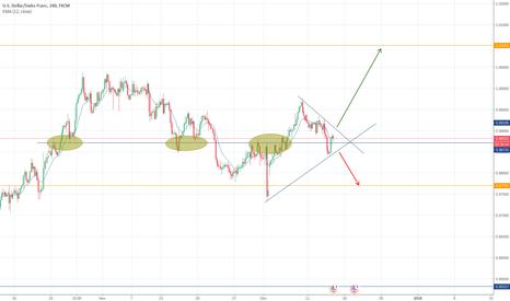 USDCHF: USDCHF Triangle pattern