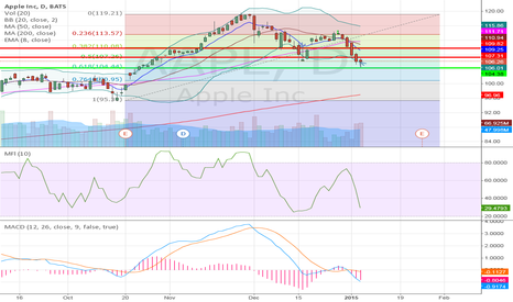AAPL: Apple sell off/potential bounce?