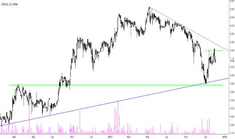 EGS: Ergis [EGS] – reakcja na linię trendu