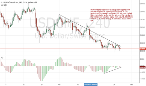 USDCHF: A Usd/Chf long in the making
