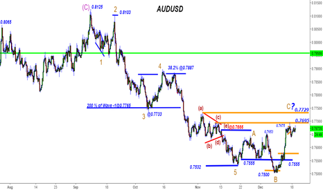 AUDUSD: AUDUSD - 1350 Pips+ Still Counting- Can we nail it@0.7695