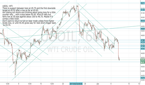 USOIL: WTI: USOIL: Close to target so closing down shorts