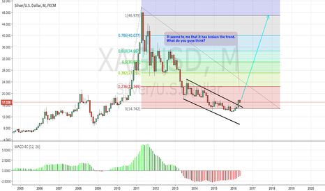XAGUSD: XAGUSD STARTED TO TAKE OFF ON 1MONTH