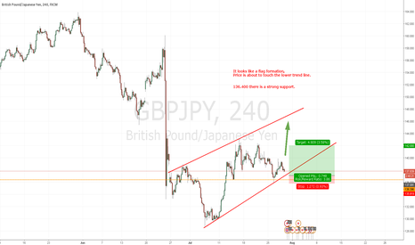 GBPJPY: Flag Formation - LONG