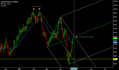 CLM2013: Time to sell the WTI crude again