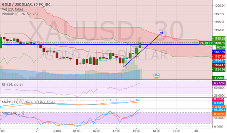 XAUUSD: Gold price outbreak