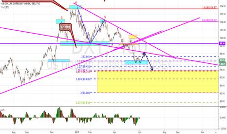 DXY: Temporary Dollar Strength
