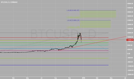 BTCUSD: BTC Extensions and Expansions