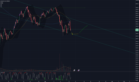 BTCEUR: Drop to around 8400-8500, sideways and back up for a little bit