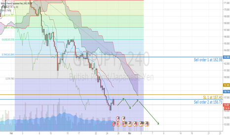 GBPJPY: Sterling Yen fail to exhaust selling pressure