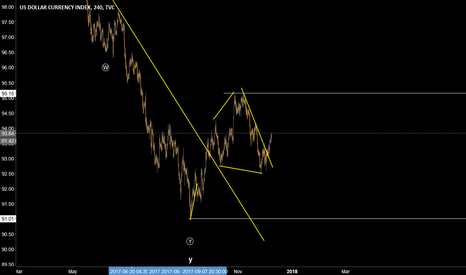 DXY: Index to break 95 and potentially a lot higher