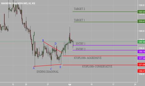 M_M: M&M swing trade to 1323 coming