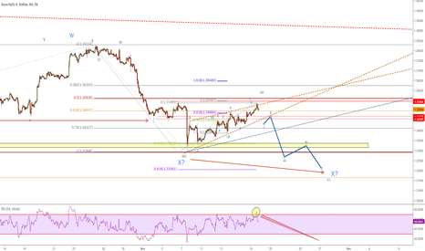 EURUSD: Corrective price over? Another new low before higher?