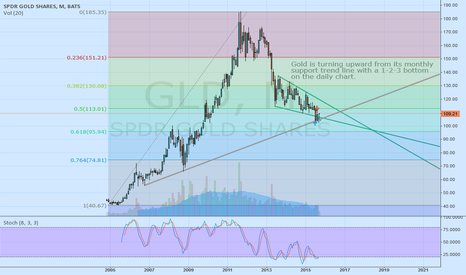 GLD: Gold is bottoming