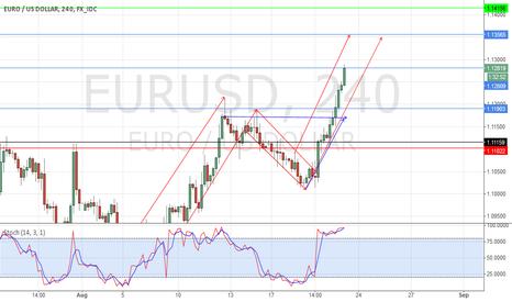 EURUSD: long Eur Usd
