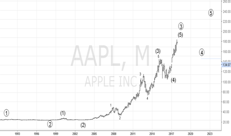 AAPL: Apple Long term EWA