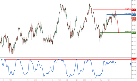 AUDJPY: AUDJPY testing resistance, remain bearish