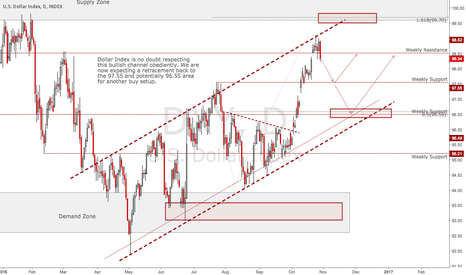 DXY: DXY: Such a Beauty