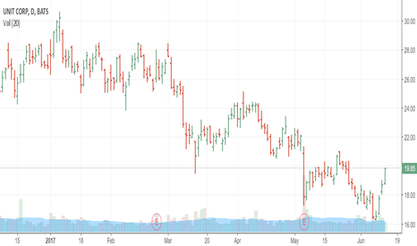 UNT: UNT Long Trade (Box Long Setup) hit Profit Target in 2 Days