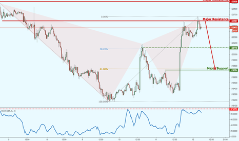 EURUSD: EURUSD forming a bearish bat formation, look for the reversal!