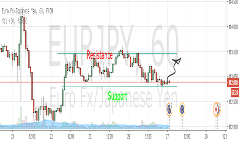 EURJPY: Range - Easy Support/Resistance Trade for Beginners - LONG