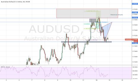AUDUSD: AUDUSD (1H) Bear Cypher - no case for a trade yet