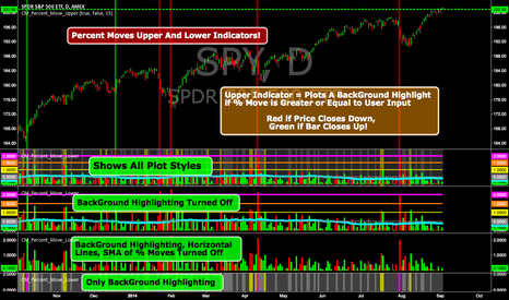 SPY: Percent Moves Upper and Lower Indicators