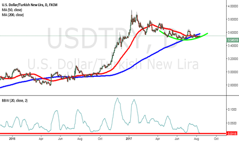 USDTRY: Strong Move Coming @ Low Volatility Will Break Soon