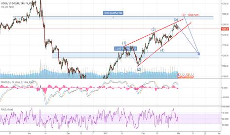 XAUUSD: Gold Short - Mid Term Target