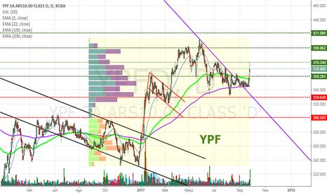 YPFD: YPFD - Gran volumen negocdiado