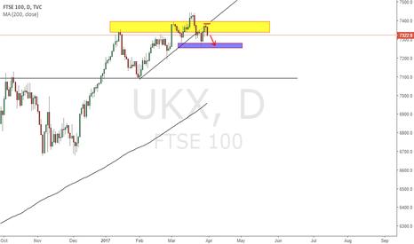 UKX: UKX SHORT