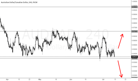 AUDCAD: AUDCAD at support level in a sideways movement