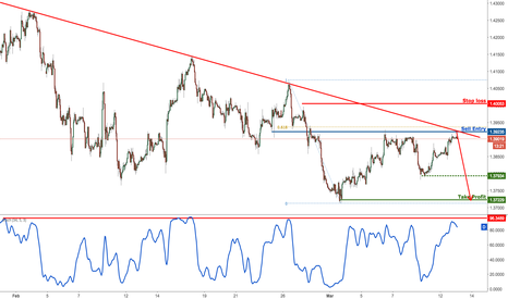 GBPUSD: GBPUSD on major resistance, time to sell