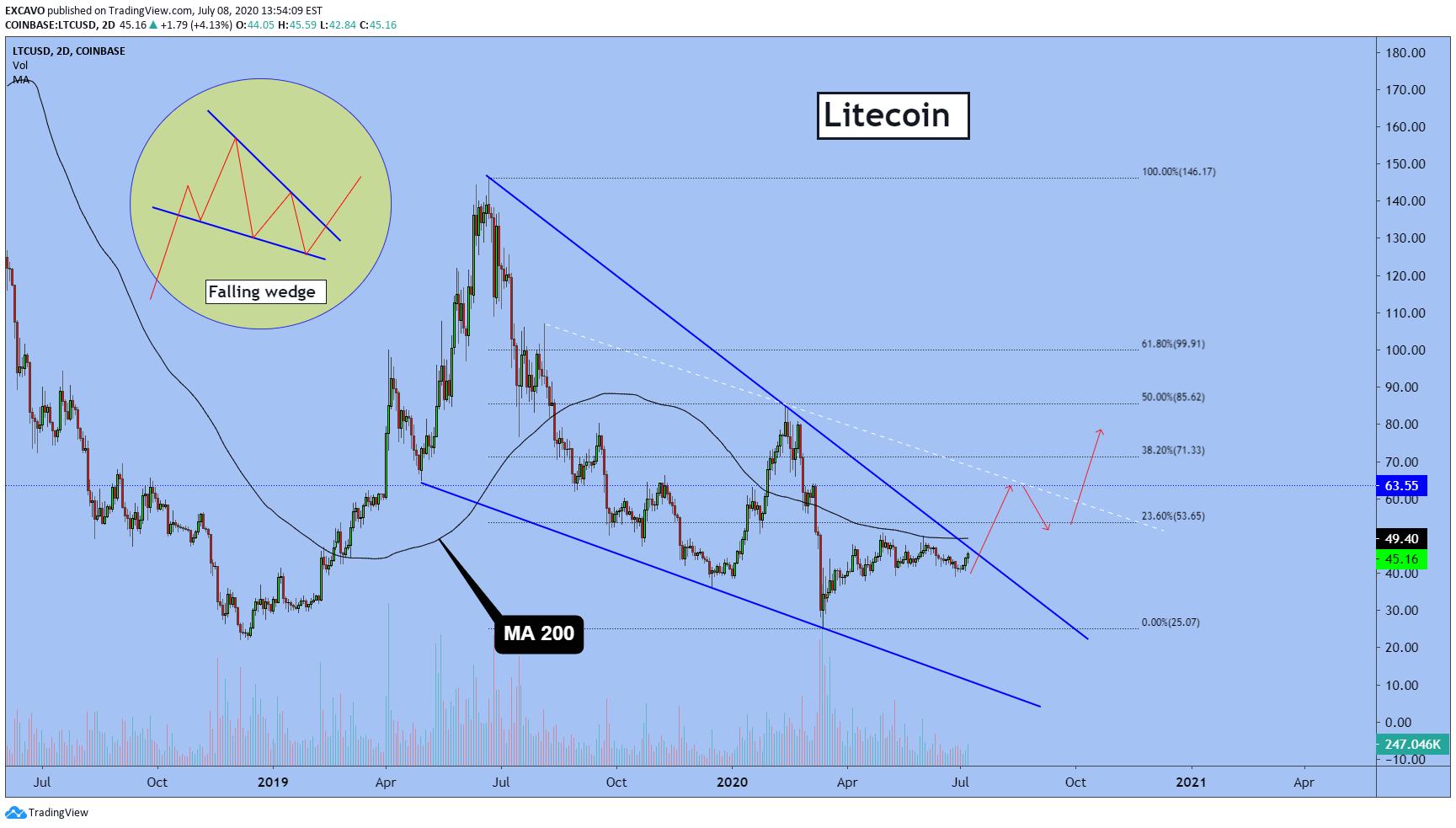 """""""tradingview"""" geriausi rodikliai"""